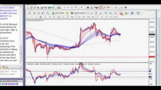 "How to Win in Forex Trading Without Knowing the ""Right"" Elliott Wave Pattern"