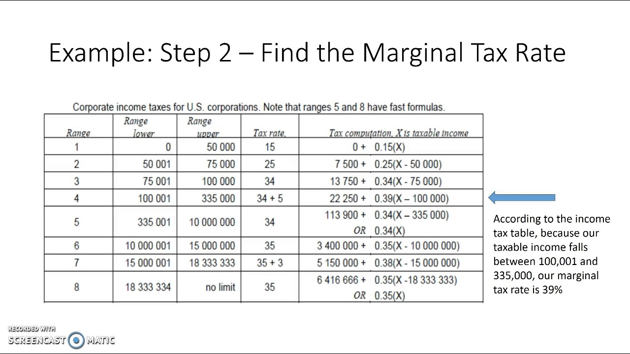 how to calculate profit after tax