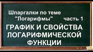 Логарифмы, часть 1, Определение логарифма, логарифмическая функция