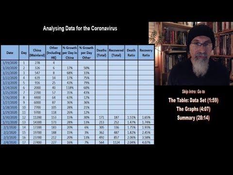 Wuhan Coronavirus: Graphing, Visualizing And Analysing The Data: Jan19 - Feb 4, COVID-19 [ASMR Math]