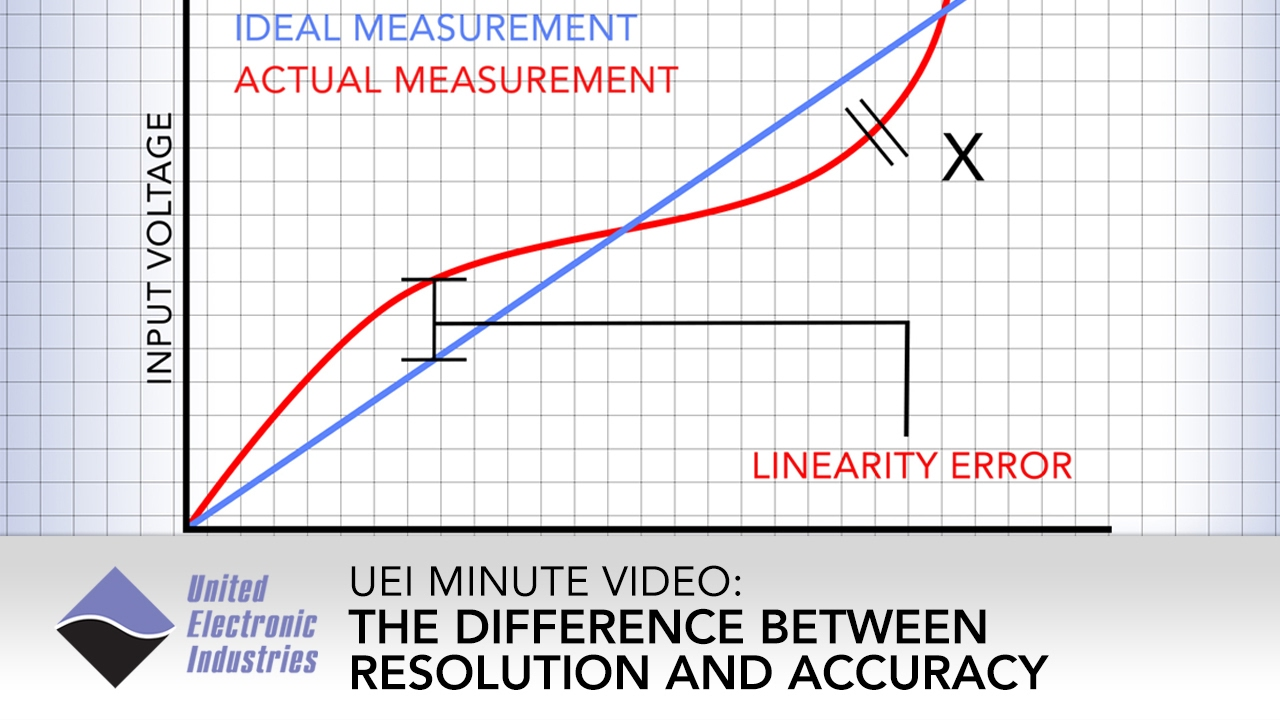 Resolution vs accuracy uei minute video youtube resolution vs accuracy uei minute video ccuart Images