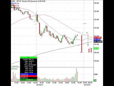 Trading Action Galore: Gaps, Earnings, Levels & More