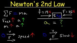 Newton's Second Law oḟ Motion - Force, Mass, & Acceleration