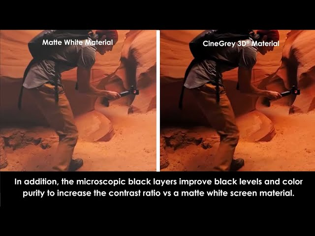 Benefits of CineGrey 3D® vs. Matte White Projection Material in a Home Cinema Darkroom Environment