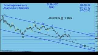 My Forex Magic Wave. EUR-USD trade plan and execution. By G. Samdani