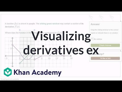 Visualizing derivatives exercise