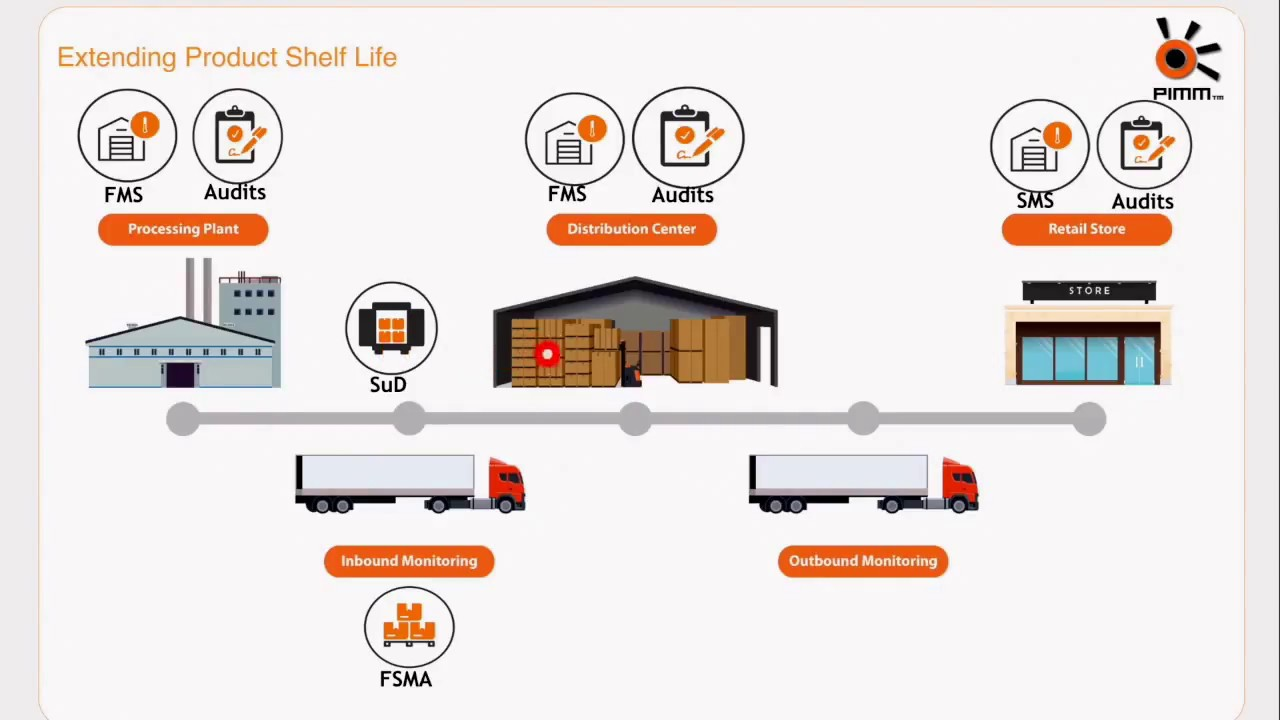 Procuro™ | Cold Chain Management | Food Safety