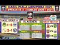 Barito vs Arema | Hasil Piala Menpora 2021 Hari ini | Klasemen Grup A Pekan Ke 2 | Jadwal Pekan 2