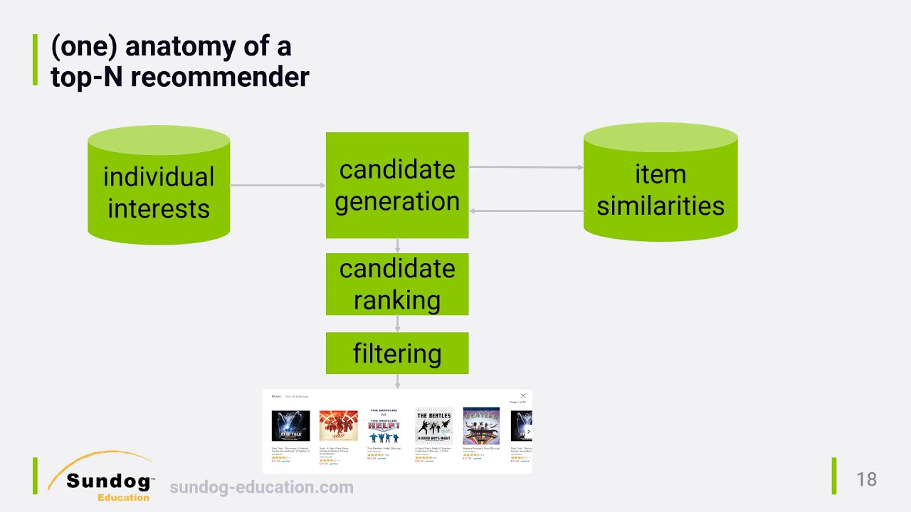 Top-N Recommender System Architectures