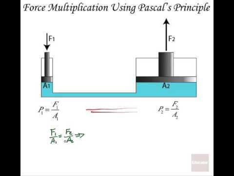 Pascals Principal Explanation With Animation - YouTube
