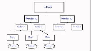 HTML5 (CreateJS): Interactivity and Debugging