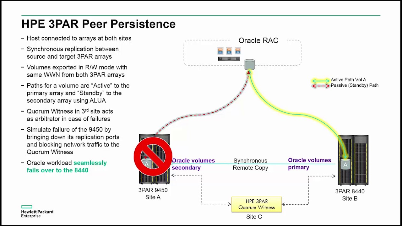 HPE 3PAR Peer Persistence demo