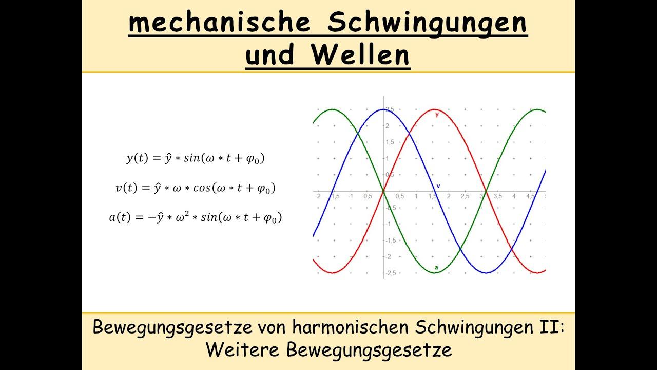 Elongation Berechnen : bewegungsgesetze harmonischer schwingungen ii geschwindigkeit beschleunigung ~ Themetempest.com Abrechnung
