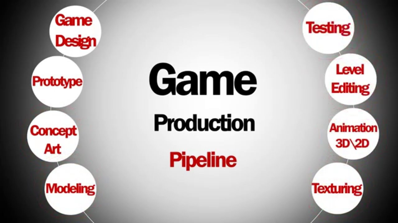 ITI Egypt Game Jam 2016 Game Production Pipeline Session - YouTube