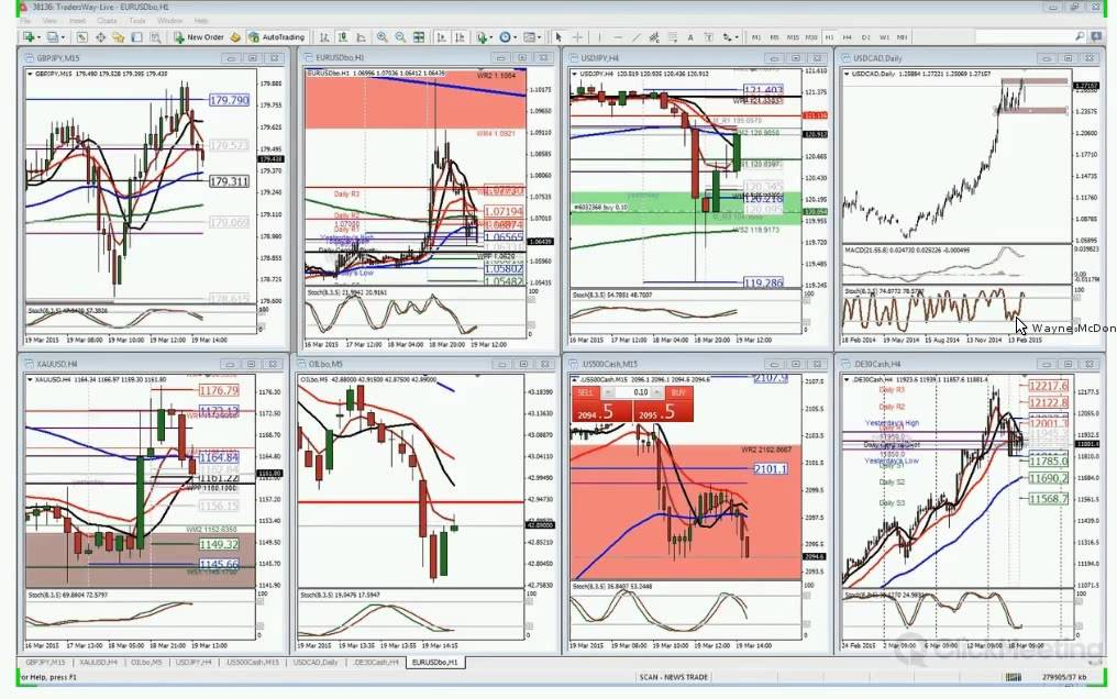 Forex practice account review