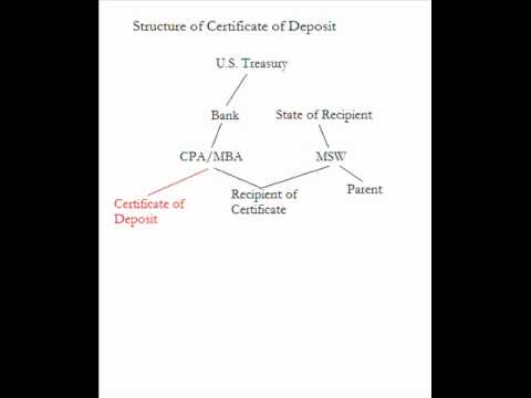 Certificate of Birth Deposit