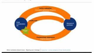 McKinsey Consumer Decision Journey