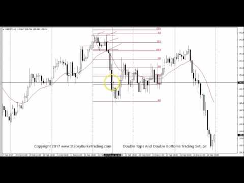 Forex trading tops and bottoms