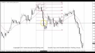 1 Hour Forex Trading Double Tops And Double Bottoms Trading Setups