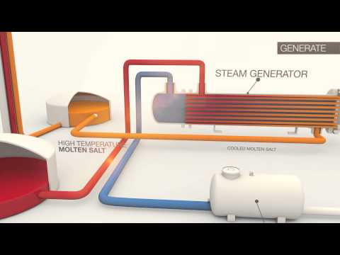 SolarReserve – Concentrated Solar Power Technology Animation