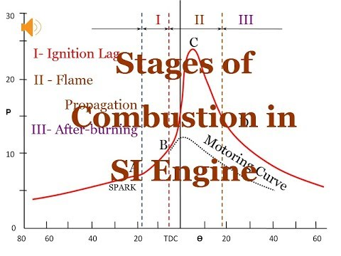 Stages Of Combustion In Si Engine Youtube