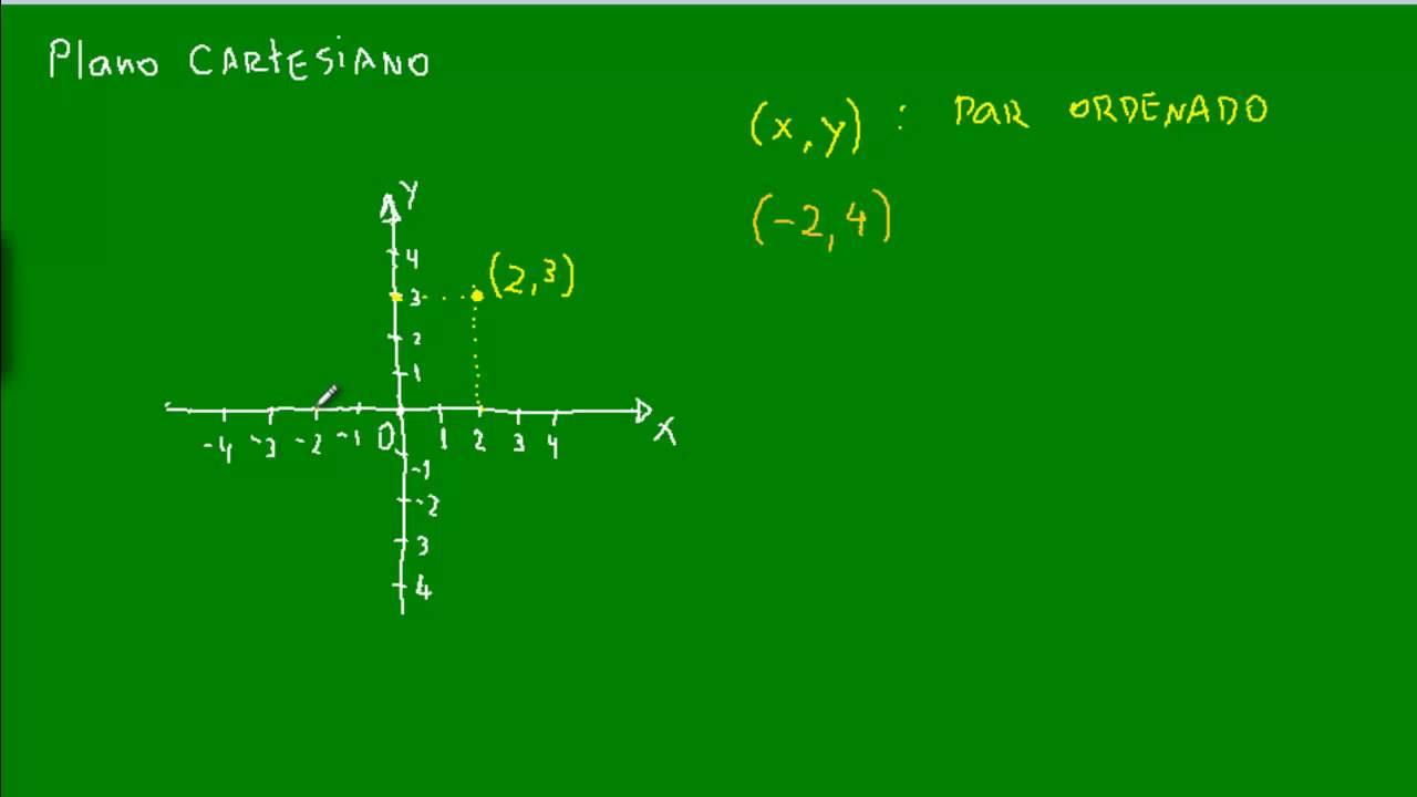 Plano cartesiano funes matemtica youtube plano cartesiano funes matemtica ccuart Images