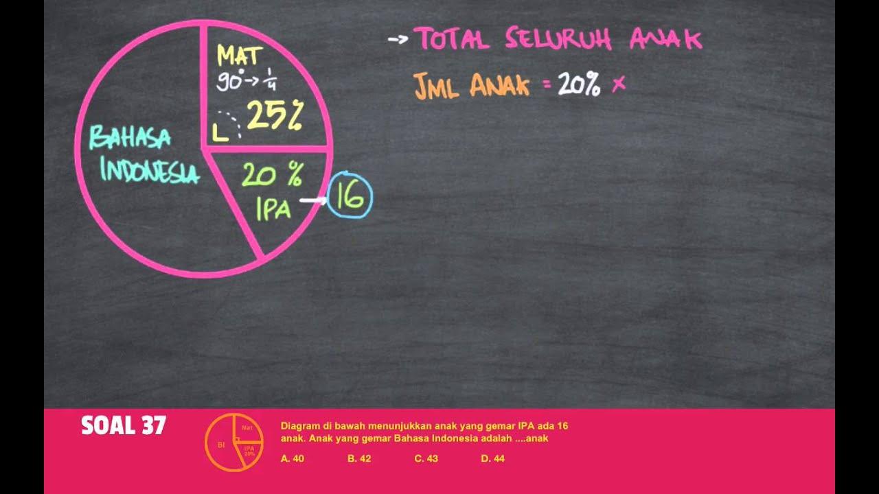 Belajar statistika menggunakan diagram lingkaran pada soal cerita belajar statistika menggunakan diagram lingkaran pada soal cerita indonesia cerdas ccuart Gallery