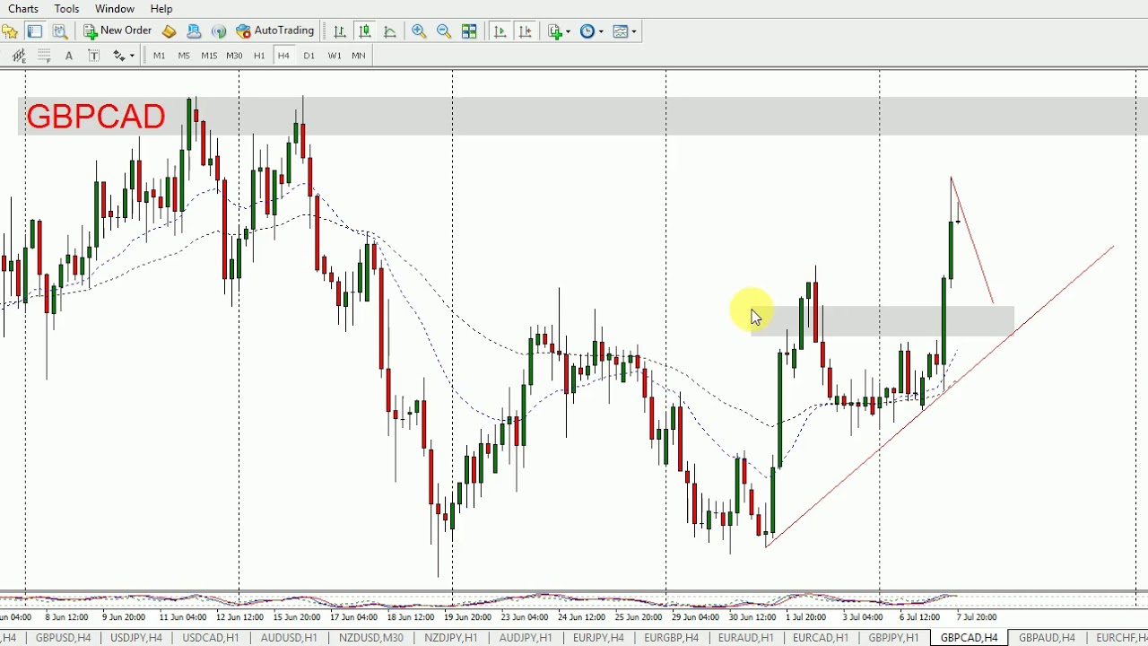 GBP/CAD: Pound - Canadian Dollar Rate, Chart & Analysis