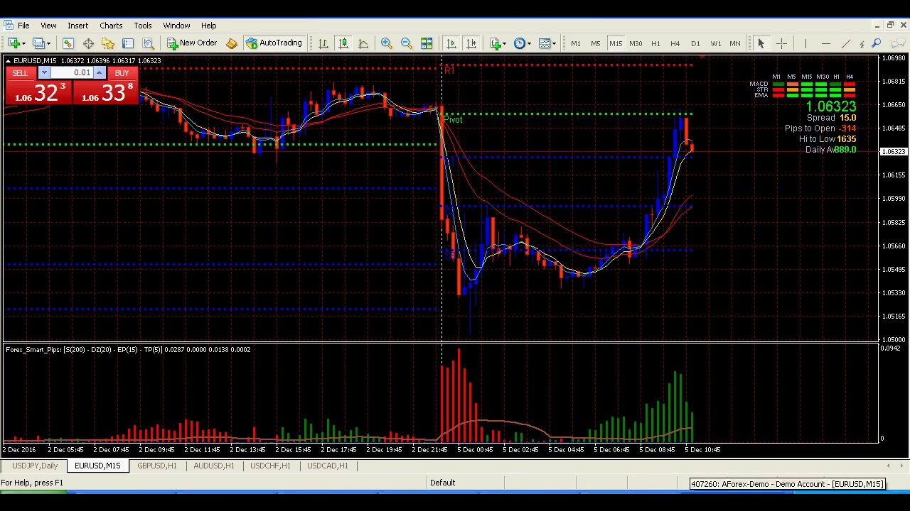 Download 2018 best new indicatorsfor forexbinary optionscfdcryptostock