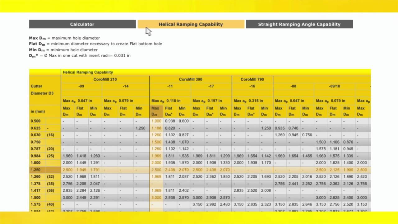 CAM Programming Tip: Helical Milling & Ramping, Sandvik Coromant