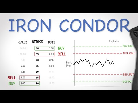 Iron Condor Options Strategy – Best Explanation