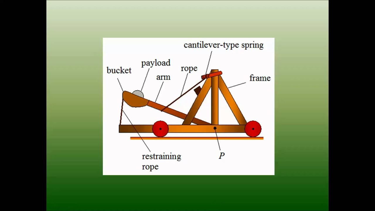 """types of catapults """"types of catapults"""" trebuchet- """"the word trebuchet is originally french, and meant something like to fall over or rotate about the middle as in a see-saw rotating on its axle it also seems to have meant a big, heavy beam."""