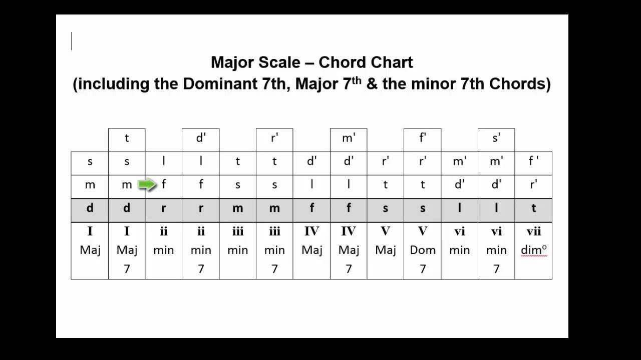 V138 chord chart major scale triads dom 7 major 7 minor 7 v138 chord chart major scale triads dom 7 major 7 minor 7 hexwebz Image collections
