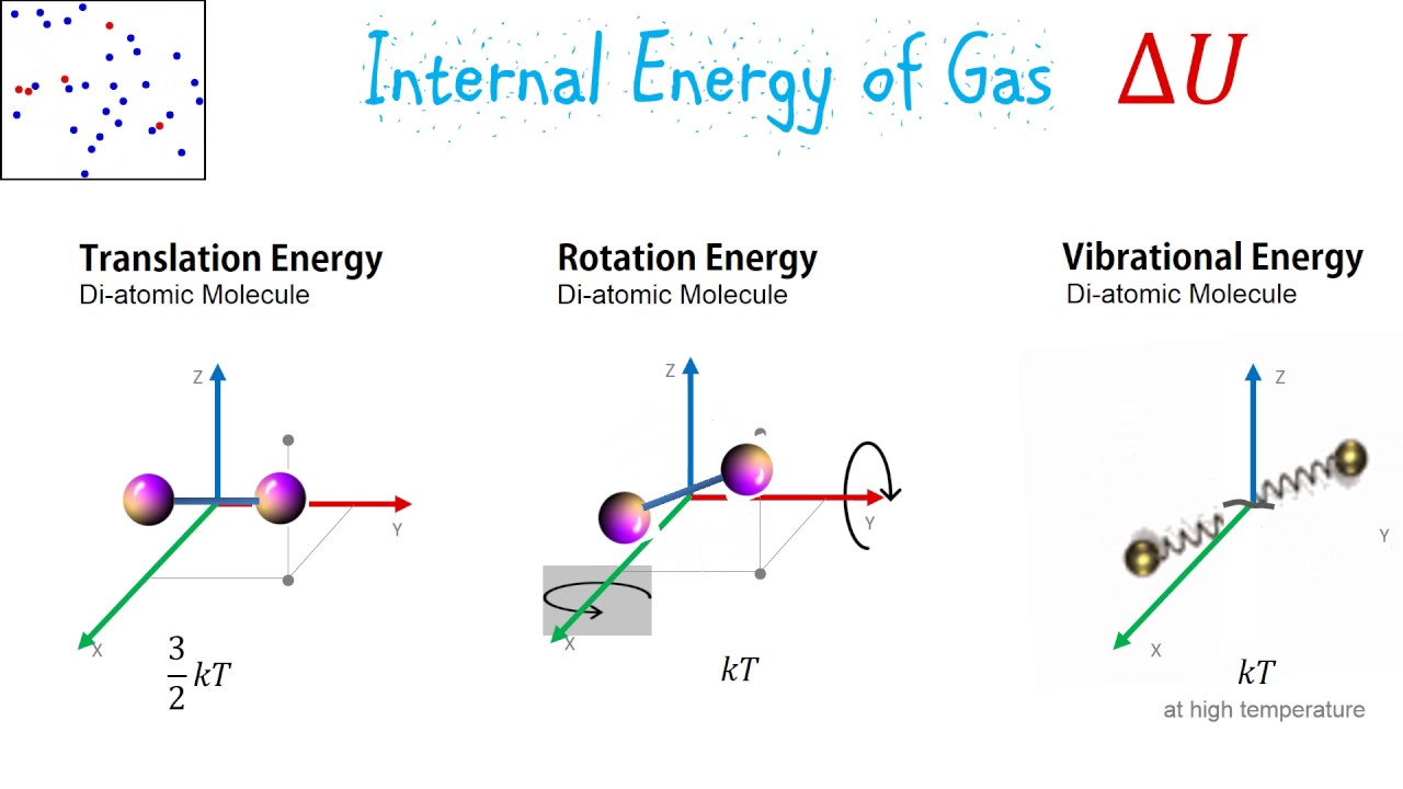 What is internal energy 14