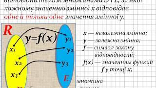 Поняття функції, основні властивості, графік та схема дослідження, приклади дослідження