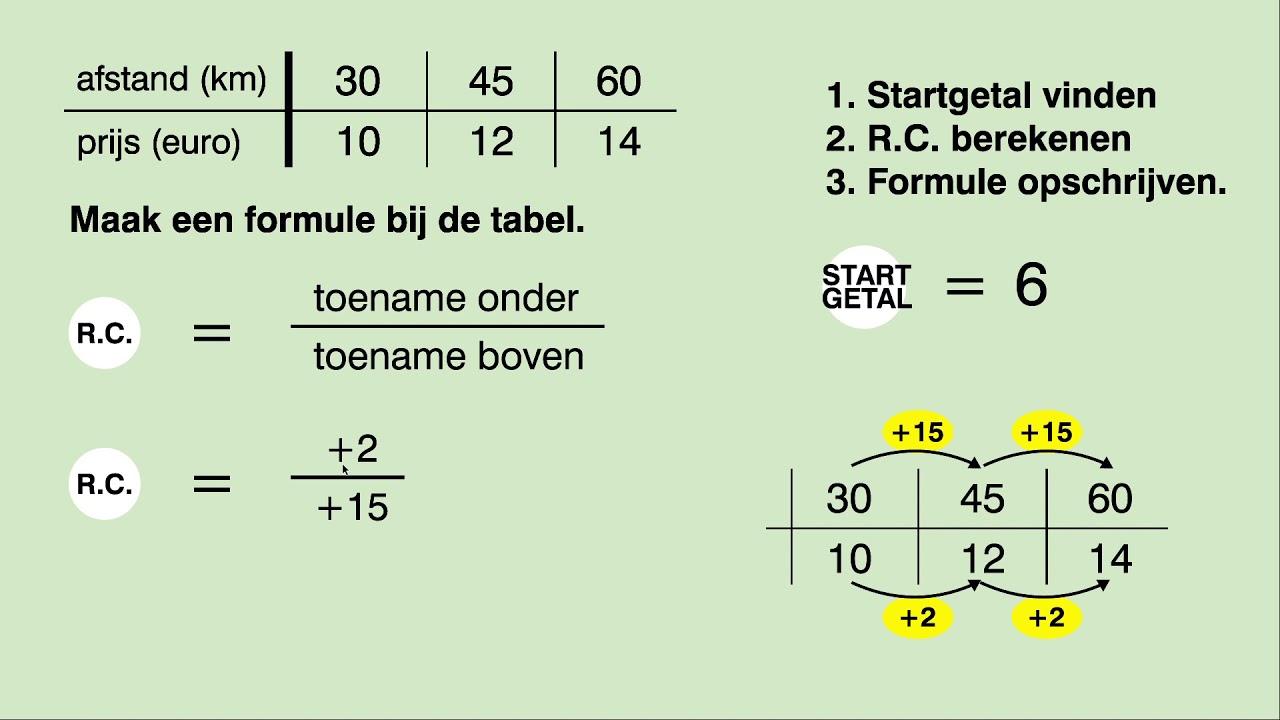 wiskunde mavo 1