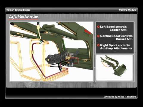 John Deere Skid Steer >> Lift Mechanism in Heman 175 Skid Steer - YouTube