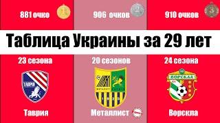Полная таблица Украины за всё время В ТОП 10 входит 5 команд призраков