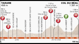 Giro del Delfinato 2014 2a tappa Tarare-Col du Béal (158 km)