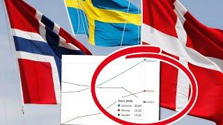 Förklaringen bakom våra höga dödstal • 6 000 döda i Sverige • 300 döda i Norge