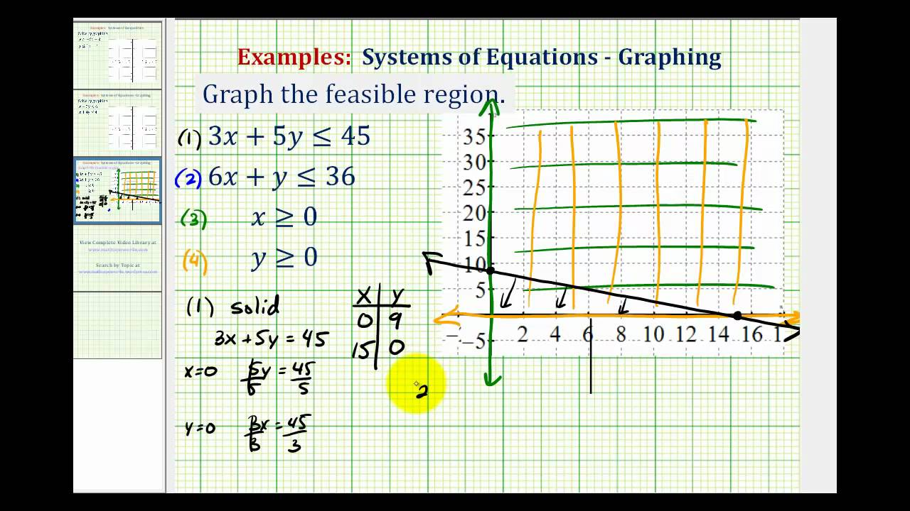 ex 3: graph the feasible region of a system of linear inequalities