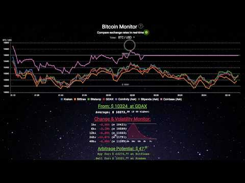 Bitcoin Monitor 2.6 - Compare Bitcoin Prices Across Exchanges In Real-time For Free