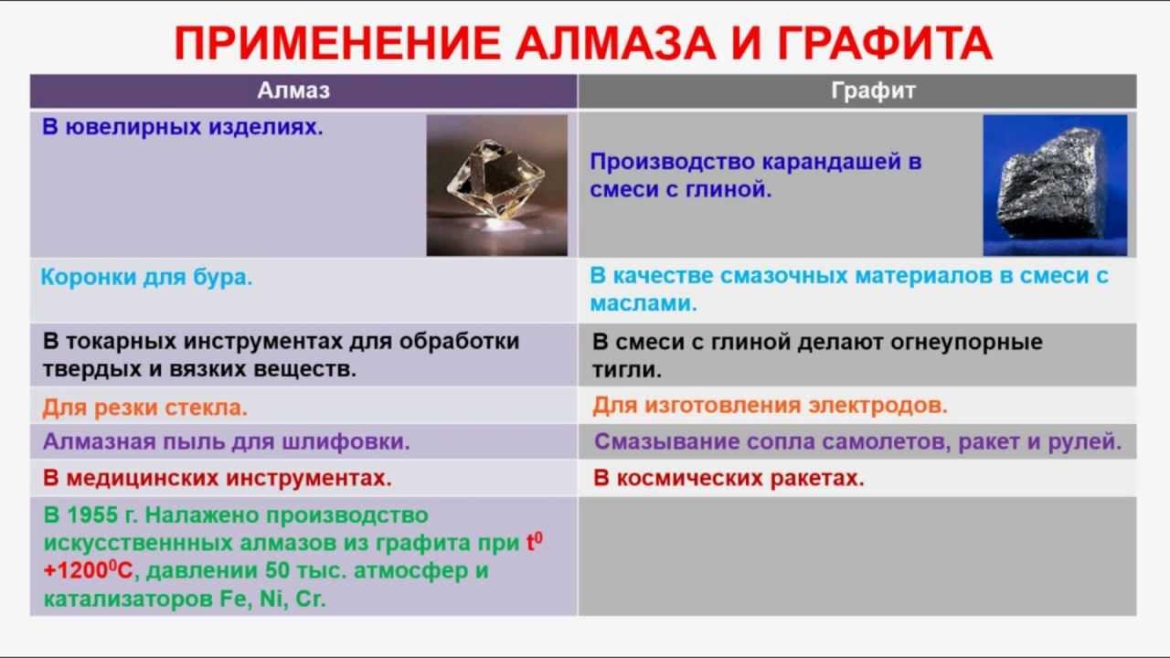 Картинки по запросу Использование алмазов