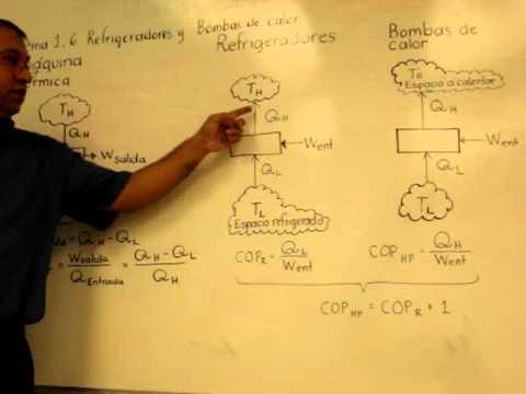 Explicacion maquinas t rmicas refrigeradores y bombas de - Bomba de calor ...