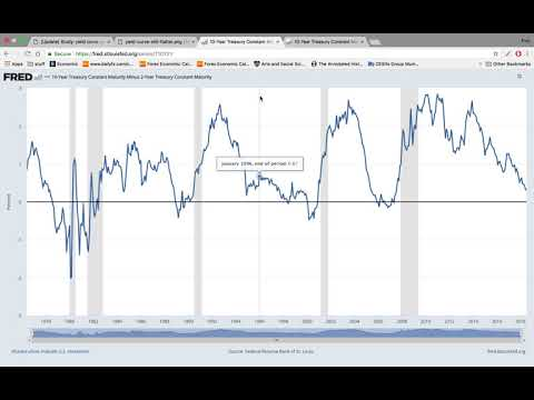 Yield curve is flattening to inversion: what this means for the stock market