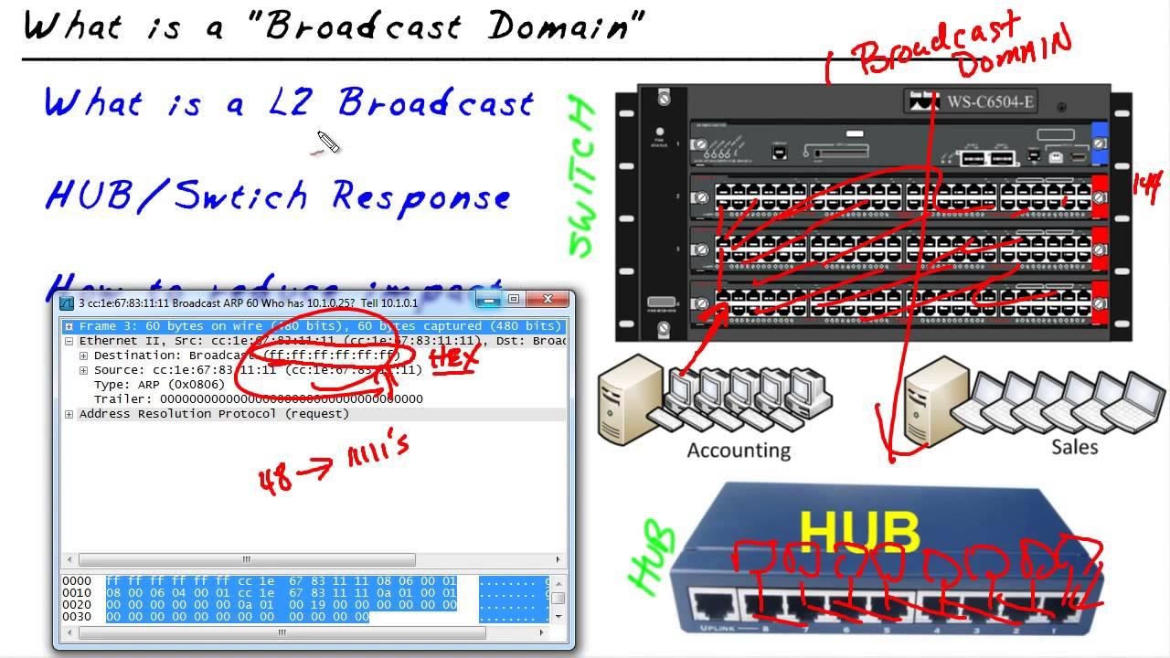 micronugget broadcast domains youtube rh youtube com