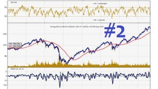 Python Charting Stocks/Forex for Technical Analysis Part 2 - How to get free Stock Prices