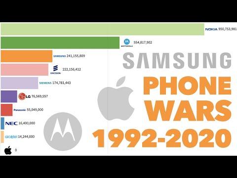 Best Selling Phone Brands (1992 - 2020)