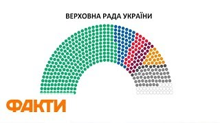 Выборы 2019: кто и сколько мандатов получил в Раде по итогам парламентских выборов