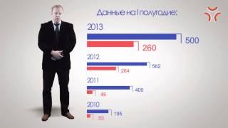 видео Обзор рынка недвижимости Подмосковья